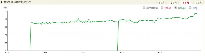 対策キーワードの上位化を表すグラフ